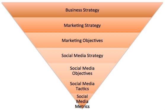 social media plan for hilton
