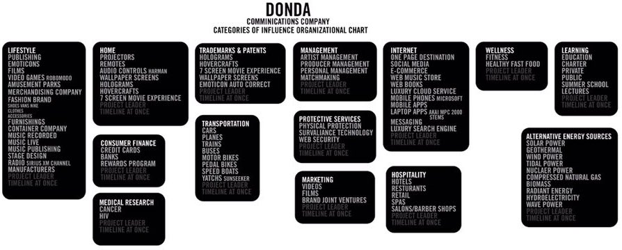 donda-kayne-business-plan